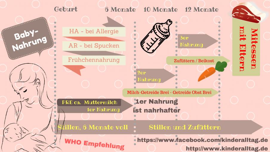 Babynahrung auf kinderalltag.de