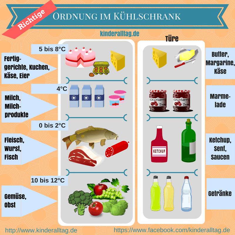 Ordnung im Kühlschrank auf kinderalltag.de