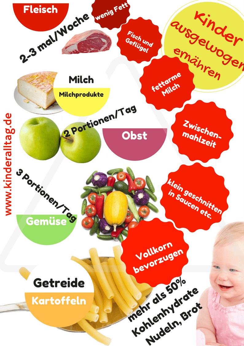 Infografik zu Gute Kohlenhydrate, wichtiges Know How auf kinderalltag.de