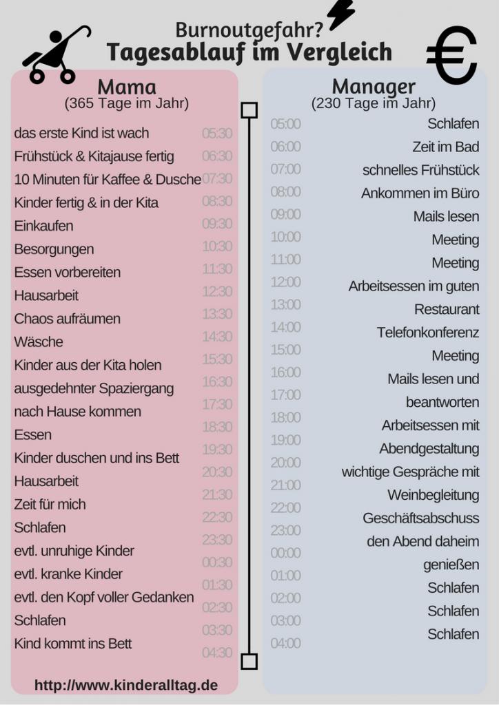 Burnoutgefahr? Tagesablauf Mutter vs. Manager auf kinderalltag.de