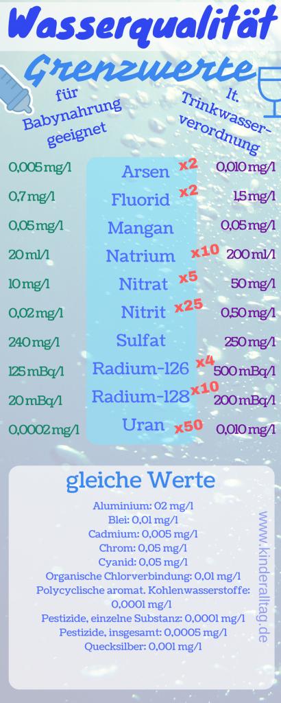 Die Wasserqualität lt. Trinkwasserverordnung im Vergleich zur Vorgabe für Babynahrung auf kinderalltag.de